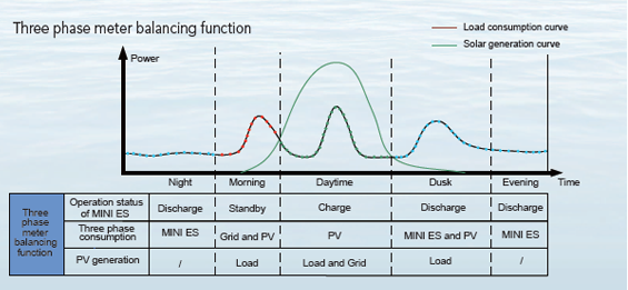 BYD MINI ENERGY STORAGE(Mini ES)2